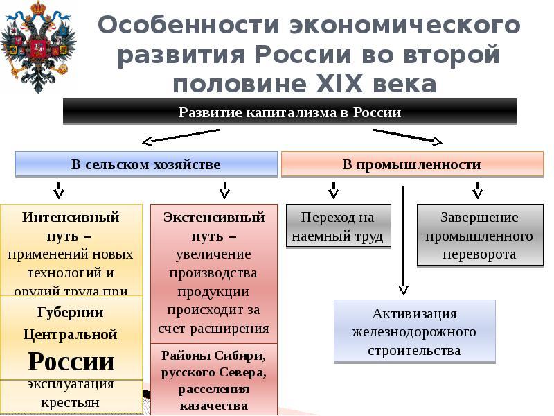 Денежная система второй половины 19 в начале 20 века